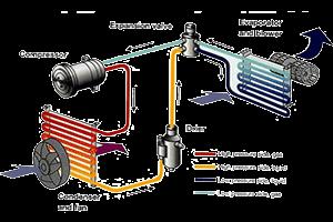 شارژ گاز اسپلیت ال جی